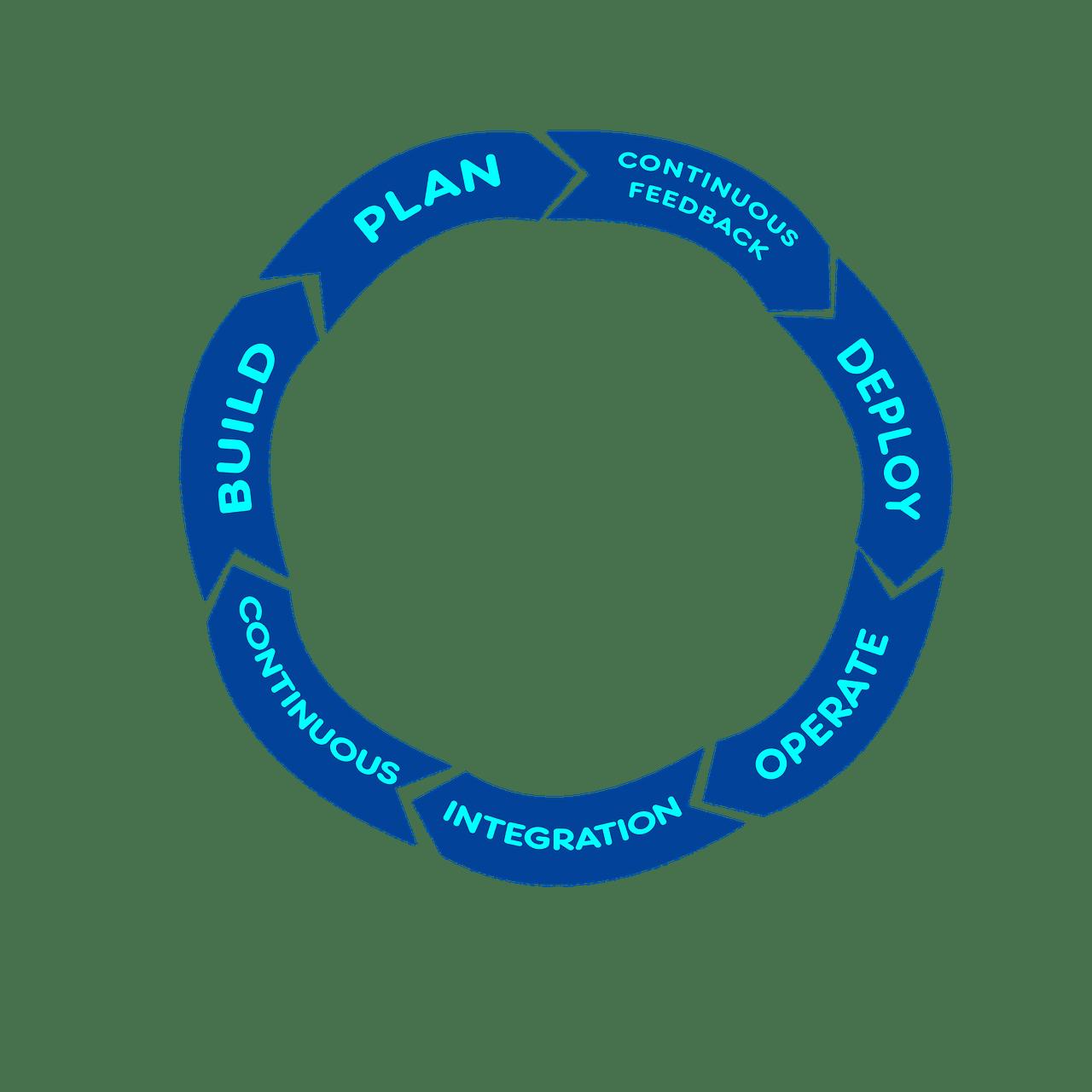Entwicklungswerkstatt New Normal: Agilität und Kundenorientierung, CODE_n, Startup, Innovation, Industrie 4.0