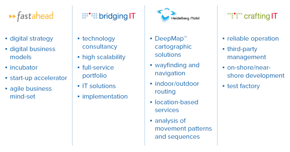 Meet bridgingIT – the digital enabler for clients and